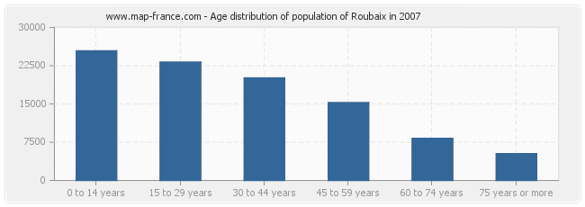 Age distribution of population of Roubaix in 2007