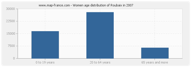 Women age distribution of Roubaix in 2007