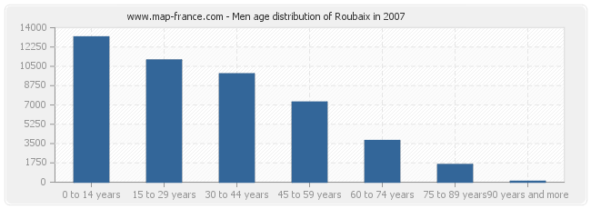 Men age distribution of Roubaix in 2007