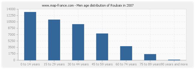 Men age distribution of Roubaix in 2007