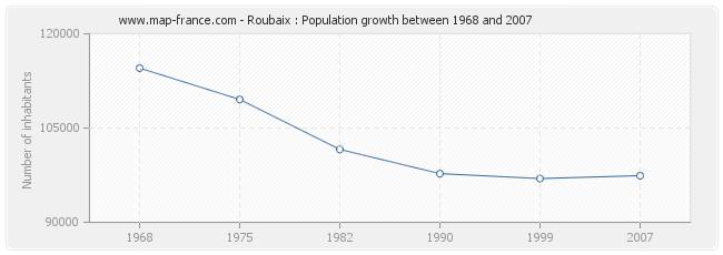 Population Roubaix
