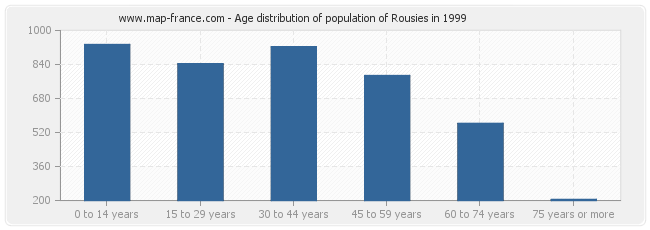 Age distribution of population of Rousies in 1999
