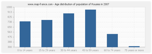 Age distribution of population of Rousies in 2007