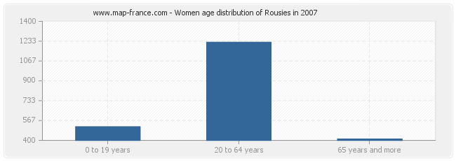 Women age distribution of Rousies in 2007