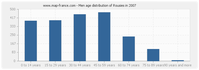 Men age distribution of Rousies in 2007