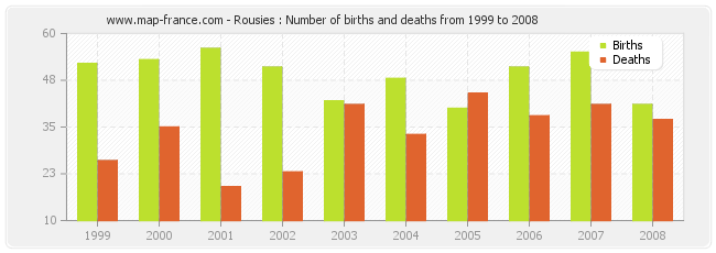 Rousies : Number of births and deaths from 1999 to 2008