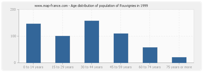 Age distribution of population of Rouvignies in 1999