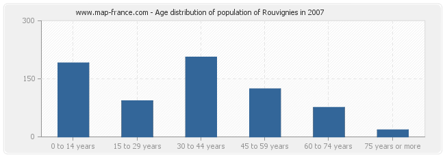 Age distribution of population of Rouvignies in 2007