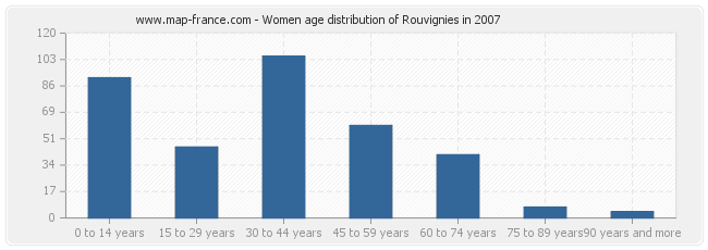 Women age distribution of Rouvignies in 2007