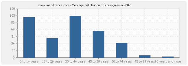 Men age distribution of Rouvignies in 2007