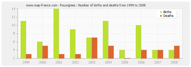 Rouvignies : Number of births and deaths from 1999 to 2008