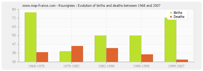 Rouvignies : Evolution of births and deaths between 1968 and 2007