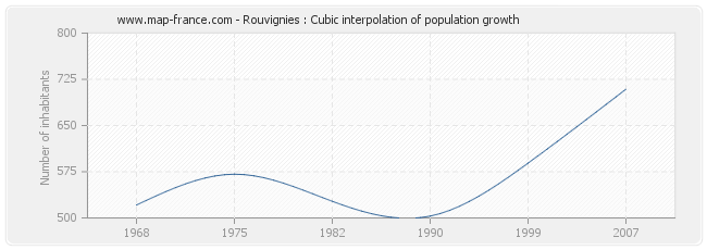 Rouvignies : Cubic interpolation of population growth