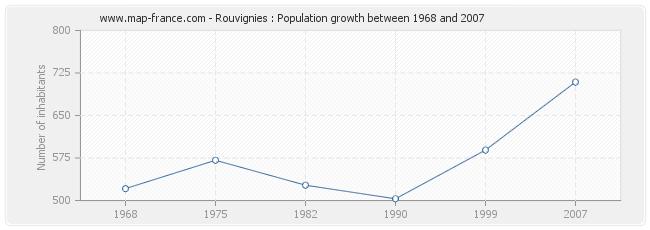 Population Rouvignies