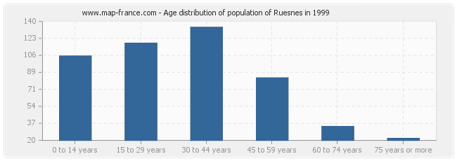 Age distribution of population of Ruesnes in 1999