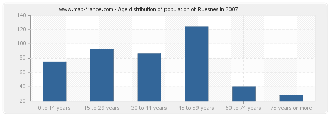 Age distribution of population of Ruesnes in 2007