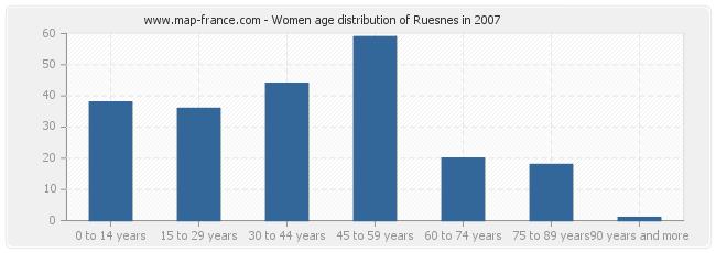 Women age distribution of Ruesnes in 2007
