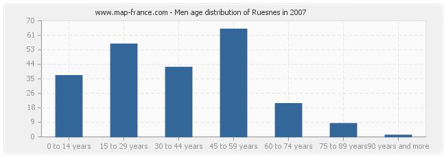 Men age distribution of Ruesnes in 2007
