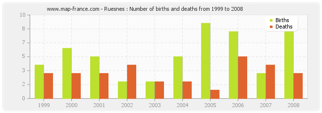 Ruesnes : Number of births and deaths from 1999 to 2008