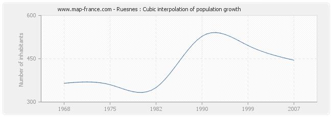 Ruesnes : Cubic interpolation of population growth