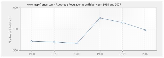 Population Ruesnes