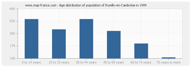 Age distribution of population of Rumilly-en-Cambrésis in 1999