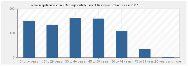 Men age distribution of Rumilly-en-Cambrésis in 2007