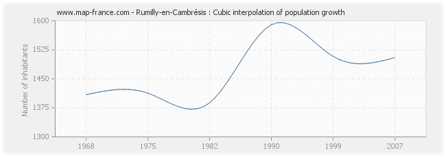 Rumilly-en-Cambrésis : Cubic interpolation of population growth