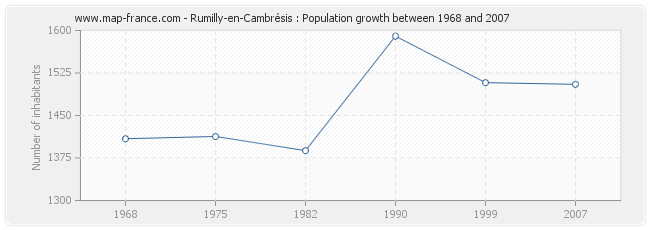 Population Rumilly-en-Cambrésis
