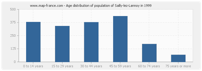 Age distribution of population of Sailly-lez-Lannoy in 1999