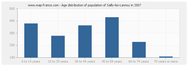 Age distribution of population of Sailly-lez-Lannoy in 2007