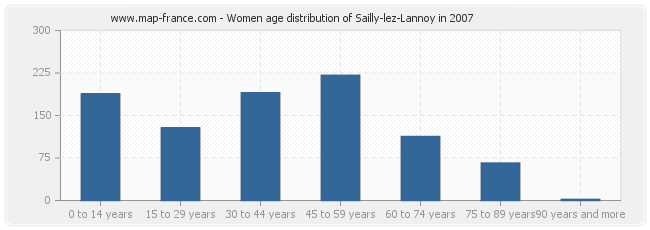 Women age distribution of Sailly-lez-Lannoy in 2007