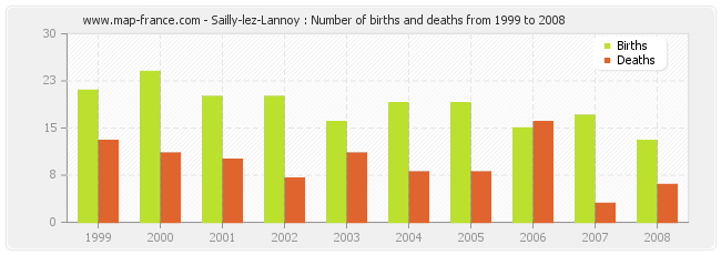 Sailly-lez-Lannoy : Number of births and deaths from 1999 to 2008