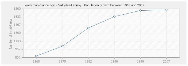 Population Sailly-lez-Lannoy