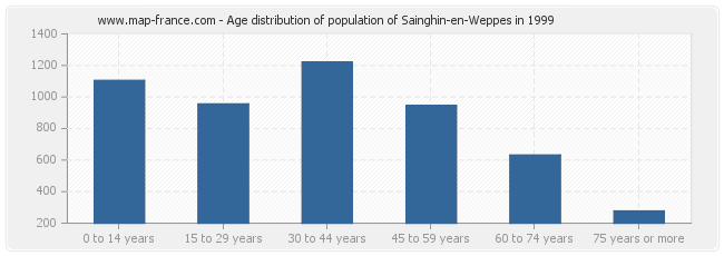 Age distribution of population of Sainghin-en-Weppes in 1999