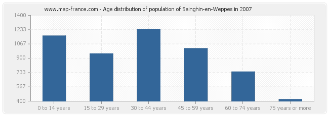 Age distribution of population of Sainghin-en-Weppes in 2007