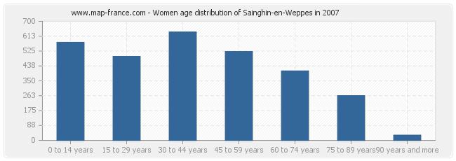 Women age distribution of Sainghin-en-Weppes in 2007