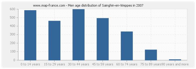 Men age distribution of Sainghin-en-Weppes in 2007