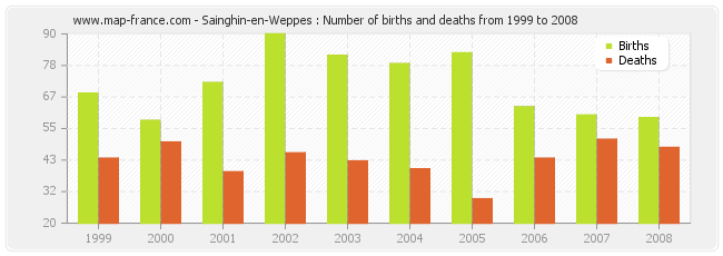 Sainghin-en-Weppes : Number of births and deaths from 1999 to 2008