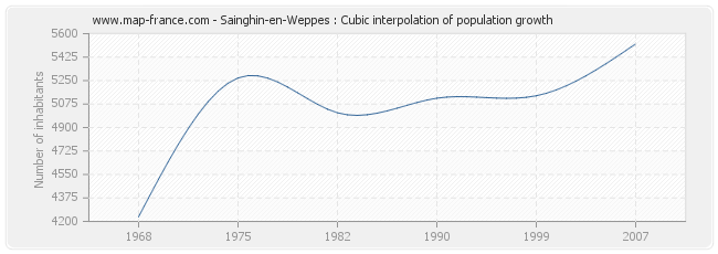Sainghin-en-Weppes : Cubic interpolation of population growth