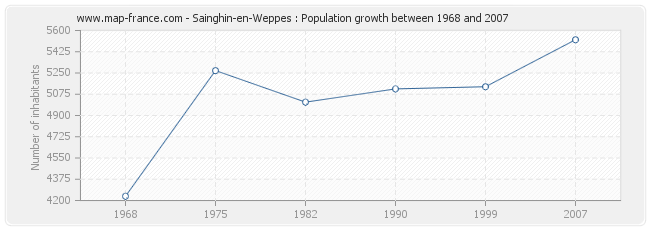 Population Sainghin-en-Weppes