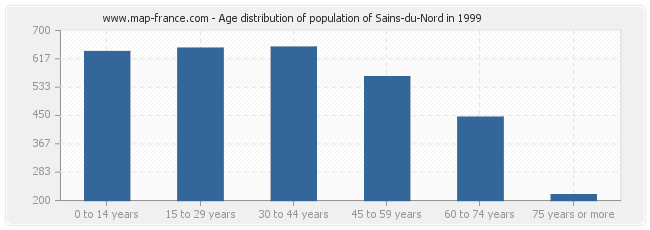 Age distribution of population of Sains-du-Nord in 1999