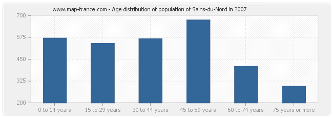 Age distribution of population of Sains-du-Nord in 2007