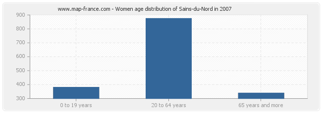 Women age distribution of Sains-du-Nord in 2007