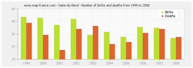 Sains-du-Nord : Number of births and deaths from 1999 to 2008