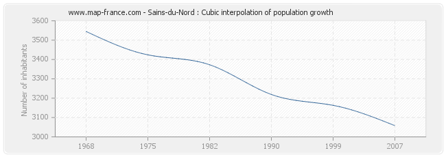 Sains-du-Nord : Cubic interpolation of population growth