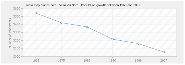 Population Sains-du-Nord