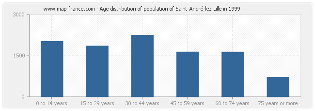 Age distribution of population of Saint-André-lez-Lille in 1999