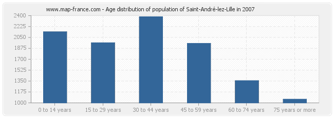 Age distribution of population of Saint-André-lez-Lille in 2007