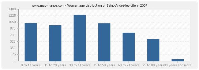 Women age distribution of Saint-André-lez-Lille in 2007